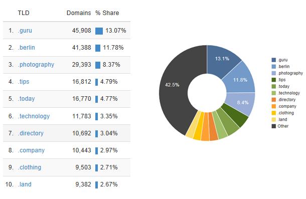 gtld-popularity-25-march-2014