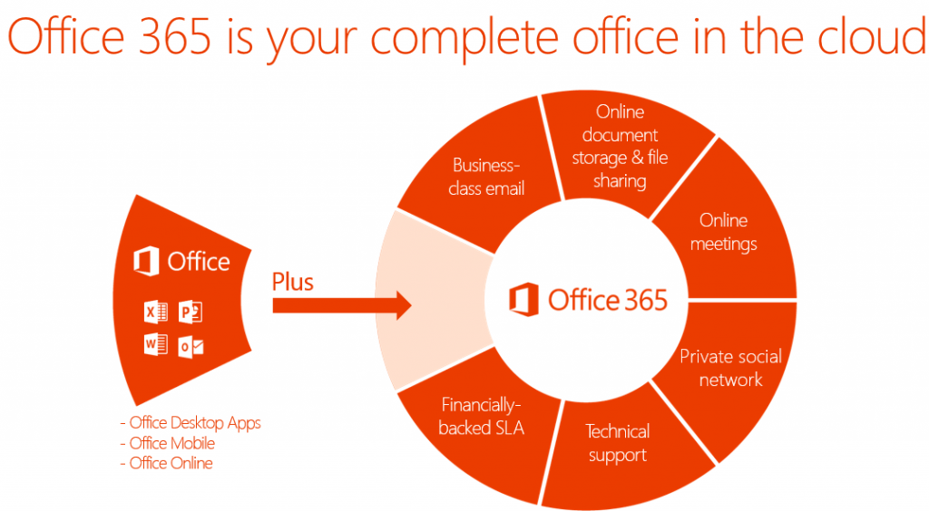 office-365-complete-office